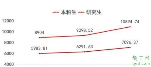 2019河南考西电需要多少分 河南西电录取分数线历史回顾5