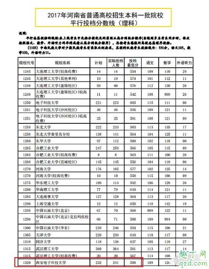 2019河南考西电需要多少分 河南西电录取分数线历史回顾6