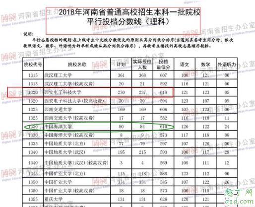 2019河南考西电需要多少分 河南西电录取分数线历史回顾9
