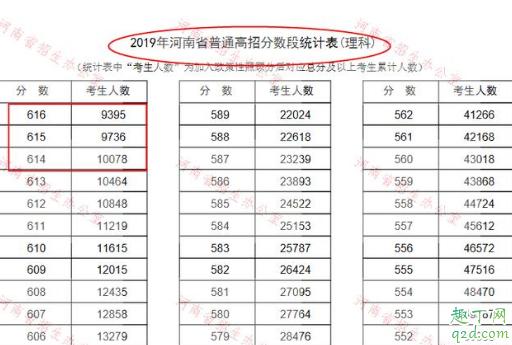 2019河南考西电需要多少分 河南西电录取分数线历史回顾10