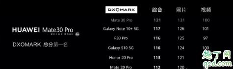 华为Mate 30 Pro买4g还是5g好 华为Mate 30pro国行版为什么那么贵6