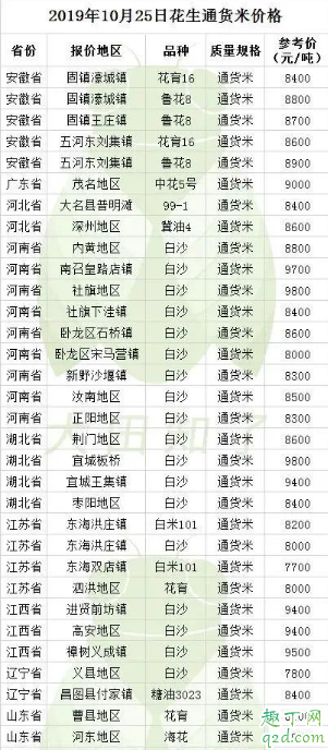 2019花生米的价格是多少 11月花生米会涨价吗2