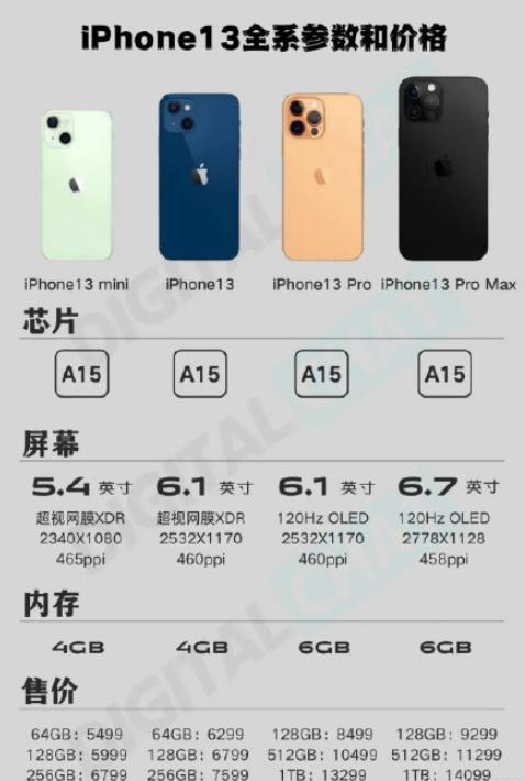 iPhone13将减产1000万部为什么3