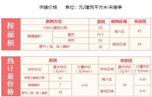 北京供暖是免费的吗20212